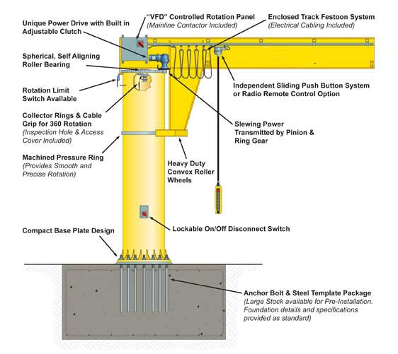 Gantry Crane Parts Diagram - Schematic Wiring Diagram